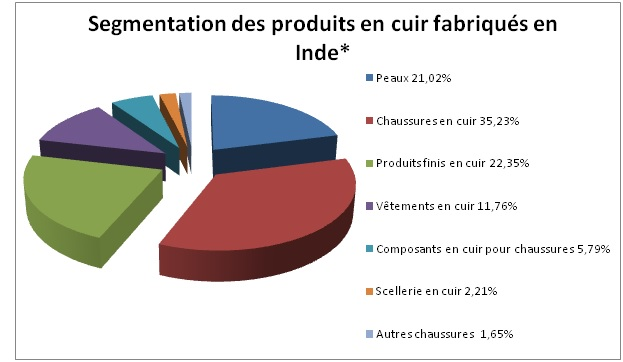 Fabrication maroquinerie swp fabrication textile en inde - Produit nettoyage cuir ...